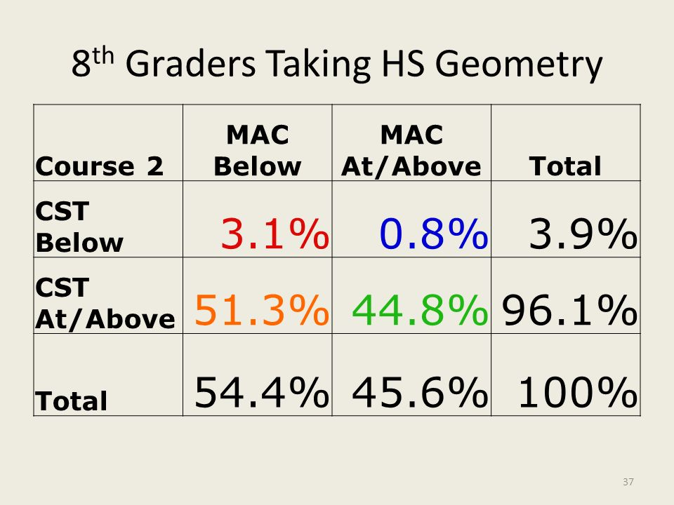 8 th Graders Taking HS Geometry Course 2 MAC Below MAC At/AboveTotal CST Below 3.1%0.8%3.9% CST At/Above 51.3%44.8%96.1% Total 54.4%45.6%100% 37