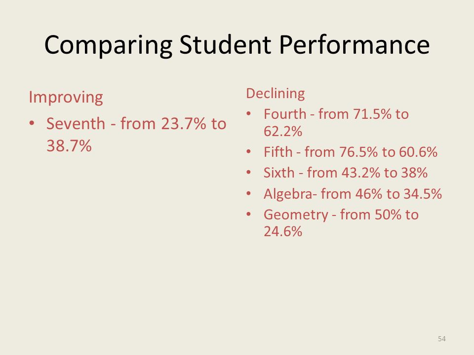 Comparing Student Performance Improving Seventh - from 23.7% to 38.7% Declining Fourth - from 71.5% to 62.2% Fifth - from 76.5% to 60.6% Sixth - from