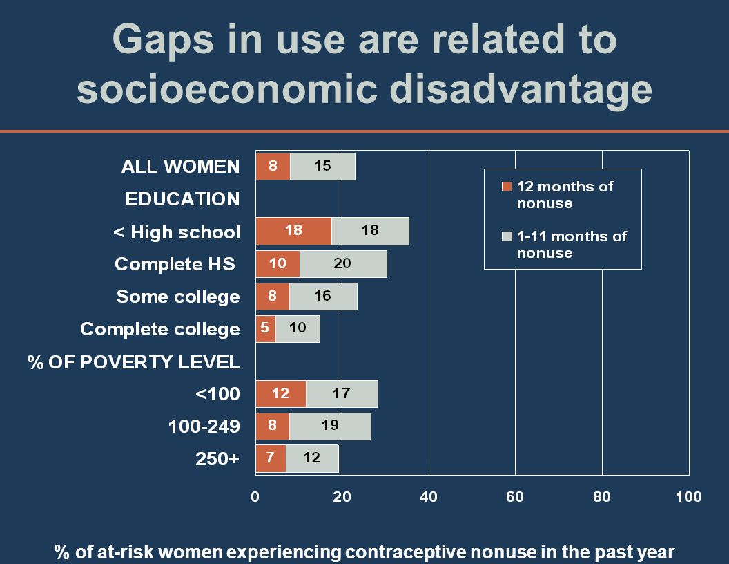Gaps in use are related to socioeconomic disadvantage % of at-risk women experiencing contraceptive nonuse in the past year