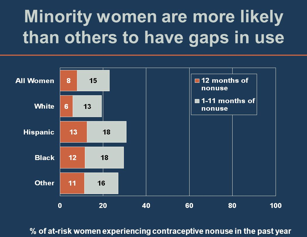 Minority women are more likely than others to have gaps in use % of at-risk women experiencing contraceptive nonuse in the past year