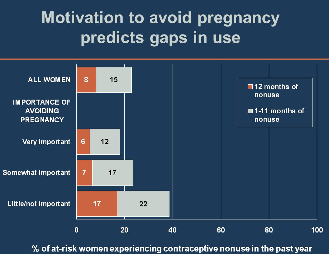 Motivation to avoid pregnancy predicts gaps in use % of at-risk women experiencing contraceptive nonuse in the past year