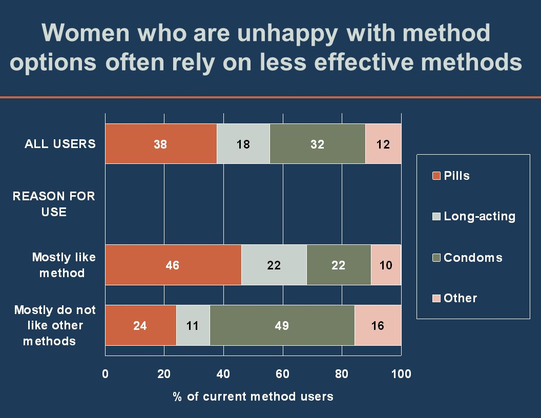 Women who are unhappy with method options often rely on less effective methods