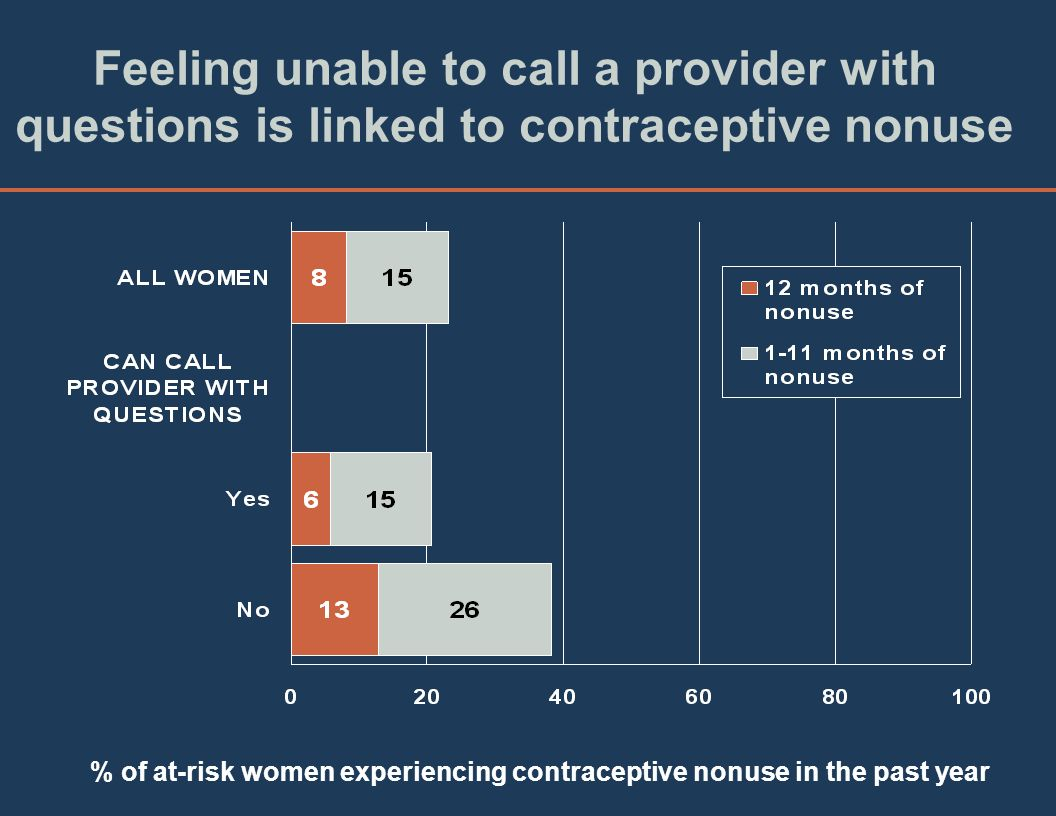 Feeling unable to call a provider with questions is linked to contraceptive nonuse % of at-risk women experiencing contraceptive nonuse in the past year