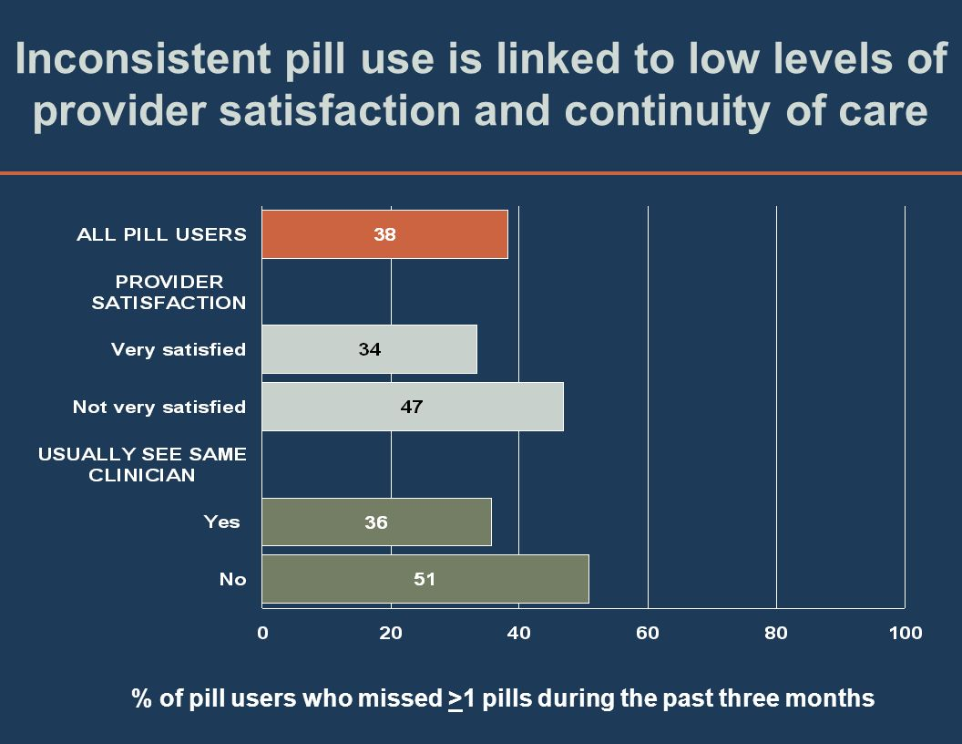 Inconsistent pill use is linked to low levels of provider satisfaction and continuity of care % of pill users who missed >1 pills during the past three months