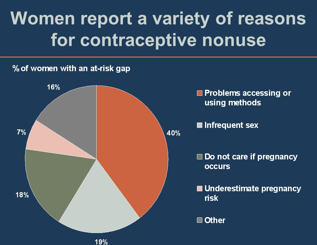 Inconsistent Method Use Is Common for Many Reversible Contraceptives