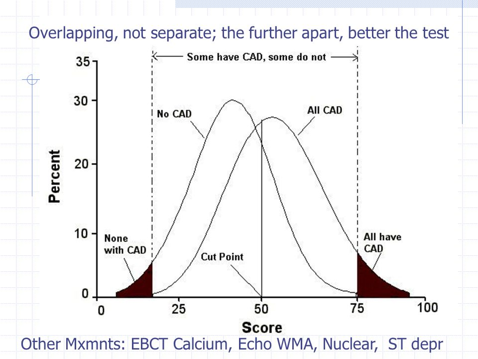 Overlapping, not separate; the further apart, better the test Other Mxmnts: EBCT Calcium, Echo WMA, Nuclear, ST depr