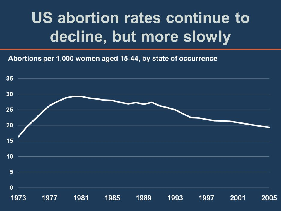 US abortion rates continue to decline, but more slowly