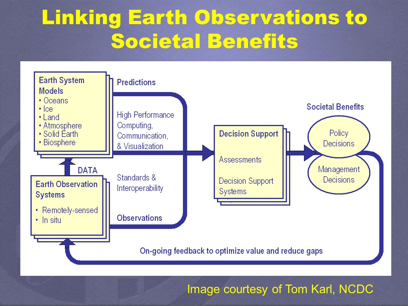 Linking Earth Observations to Societal Benefits Image courtesy of Tom Karl, NCDC