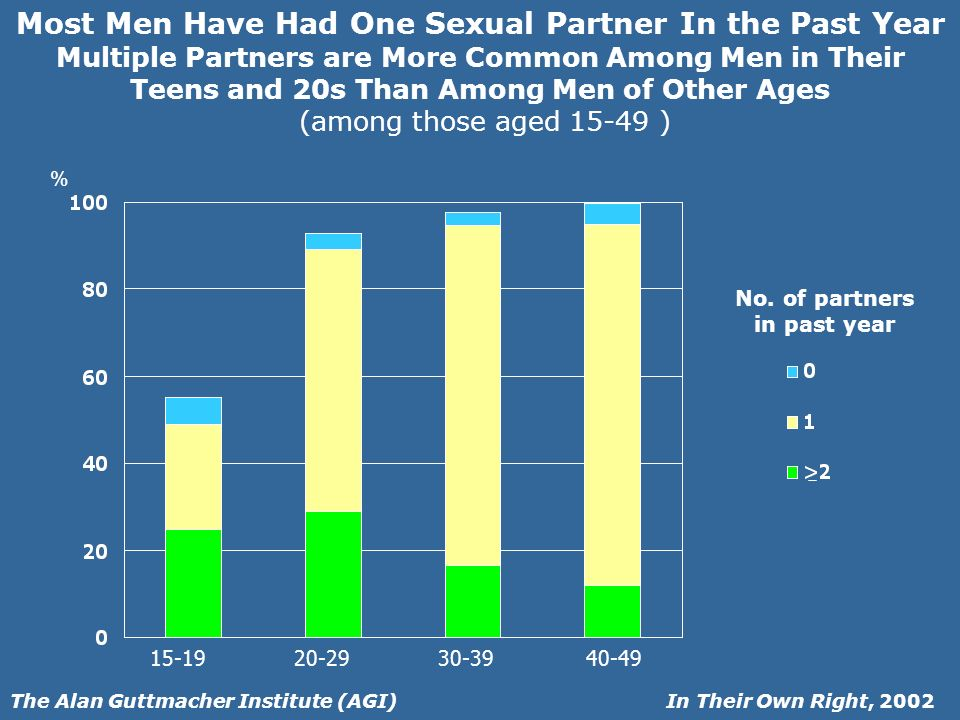 In Their Own Right, 2002The Alan Guttmacher Institute (AGI) Most Men Have Had One Sexual Partner In the Past Year Multiple Partners are More Common Among Men in Their Teens and 20s Than Among Men of Other Ages (among those aged ) % No.