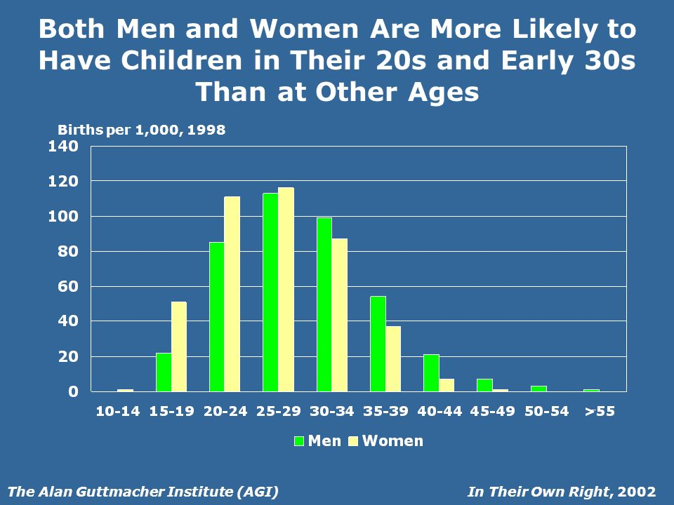 In Their Own Right, 2002The Alan Guttmacher Institute (AGI) Both Men and Women Are More Likely to Have Children in Their 20s and Early 30s Than at Other Ages Births per 1,000, 1998