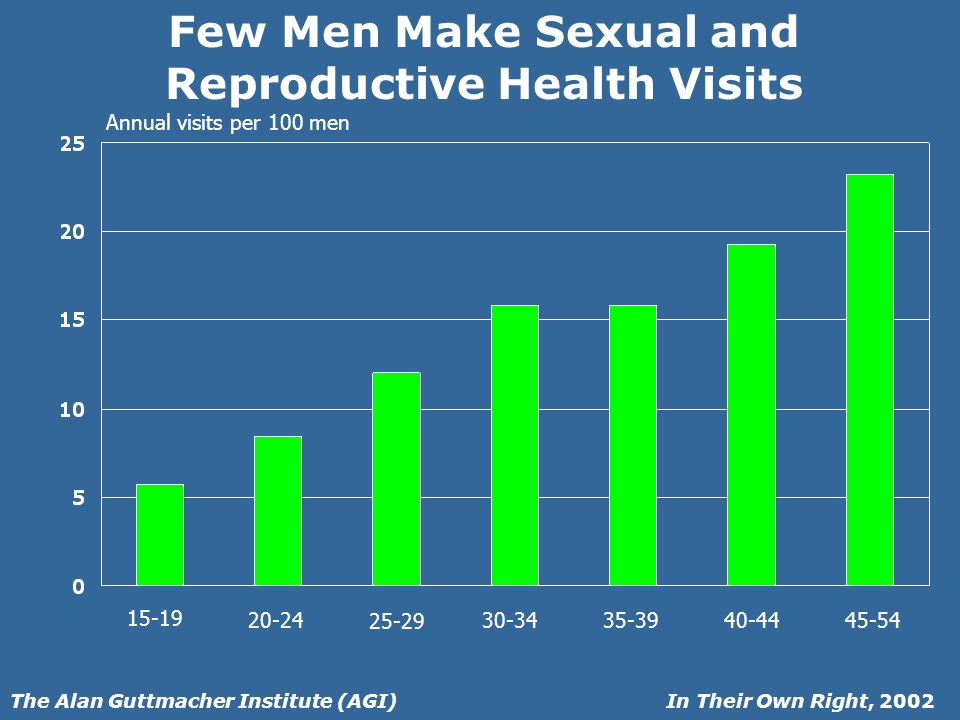 In Their Own Right, 2002The Alan Guttmacher Institute (AGI) Few Men Make Sexual and Reproductive Health Visits 15-19 20-24 25-29 30-3435-3940-4445-54 Annual visits per 100 men
