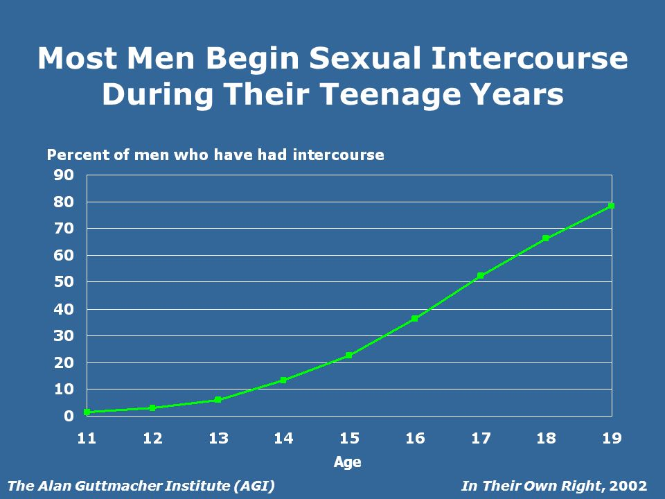 In Their Own Right, 2002The Alan Guttmacher Institute (AGI) Most Men Begin Sexual Intercourse During Their Teenage Years Age