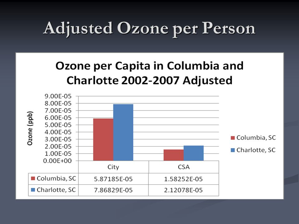 Adjusted Ozone per Person