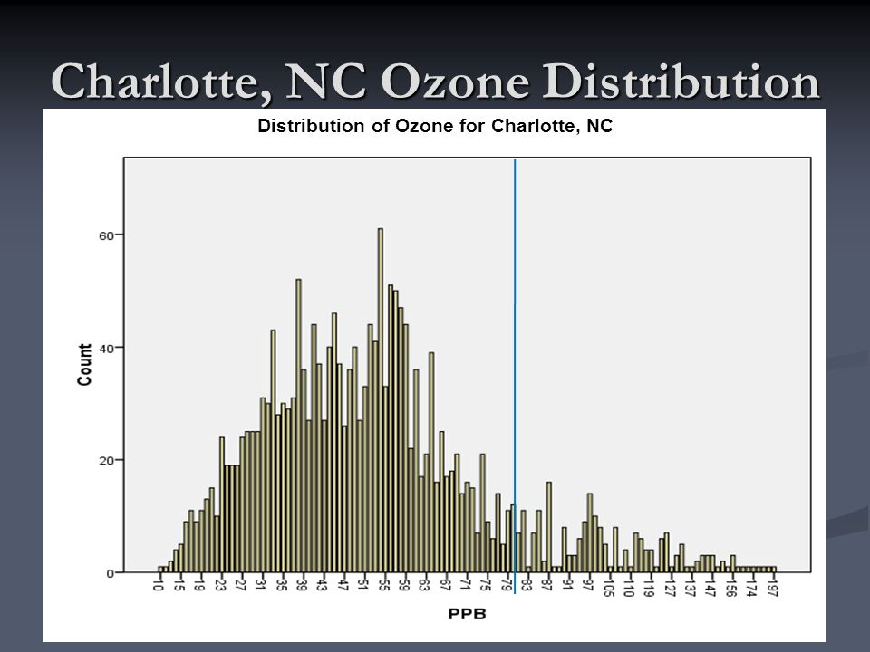 Charlotte, NC Ozone Distribution Distribution of Ozone for Charlotte, NC