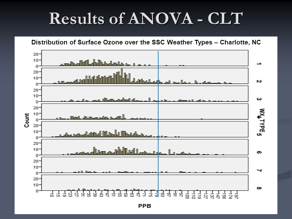 Distribution of Surface Ozone over the SSC Weather Types – Charlotte, NC Results of ANOVA - CLT
