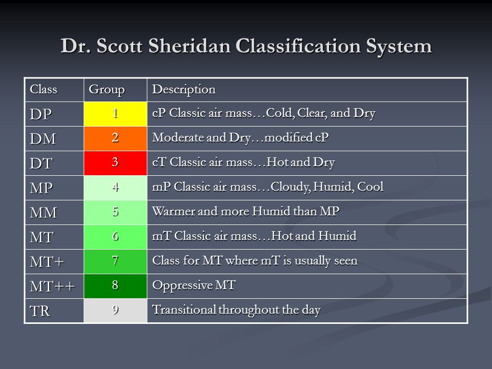 Dr. Scott Sheridan Classification System ClassGroupDescription DP1 cP Classic air mass…Cold, Clear, and Dry DM2 Moderate and Dry…modified cP DT3 cT Cl
