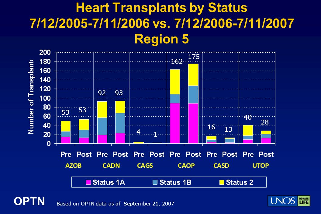 OPTN Heart Transplants by Status 7/12/2005-7/11/2006 vs.