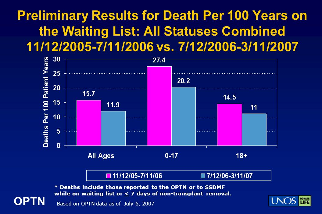 OPTN Preliminary Results for Death Per 100 Years on the Waiting List: All Statuses Combined 11/12/2005-7/11/2006 vs.