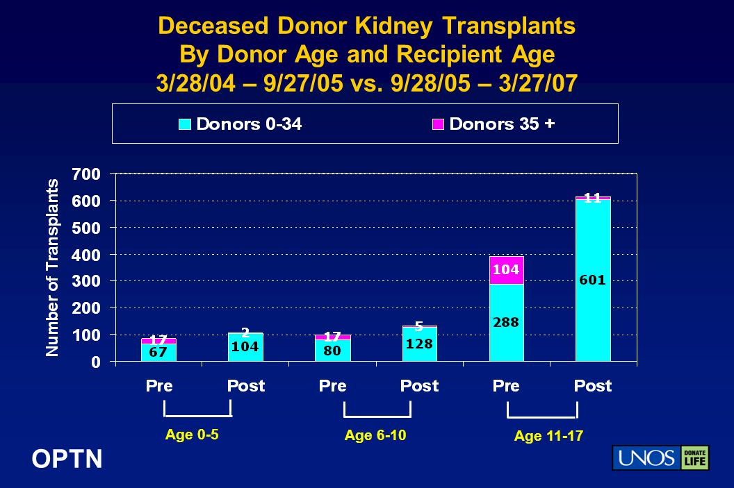 OPTN Deceased Donor Kidney Transplants By Donor Age and Recipient Age 3/28/04 – 9/27/05 vs.
