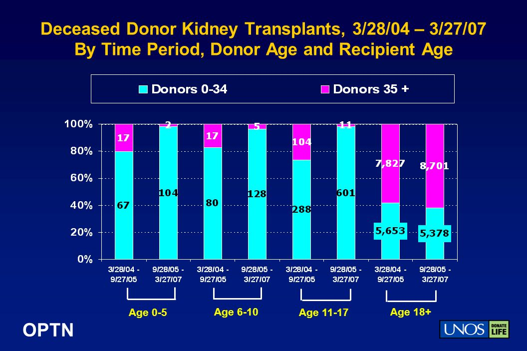 OPTN Deceased Donor Kidney Transplants, 3/28/04 – 3/27/07 By Time Period, Donor Age and Recipient Age Age 0-5 Age 18+ Age 11-17 Age 6-10