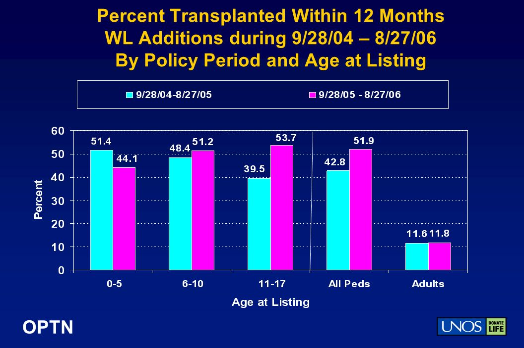 OPTN Percent Transplanted Within 12 Months WL Additions during 9/28/04 – 8/27/06 By Policy Period and Age at Listing