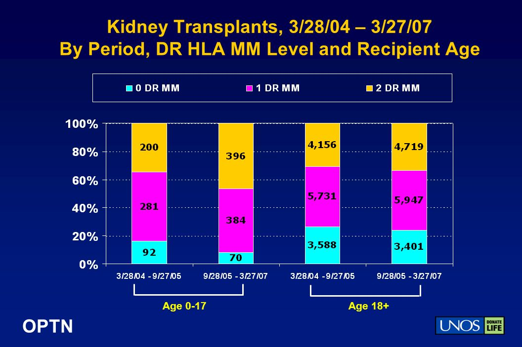 OPTN Kidney Transplants, 3/28/04 – 3/27/07 By Period, DR HLA MM Level and Recipient Age Age 0-17Age 18+