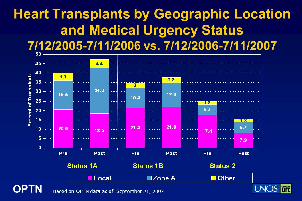 OPTN Heart Transplants by Geographic Location and Medical Urgency Status 7/12/2005-7/11/2006 vs.