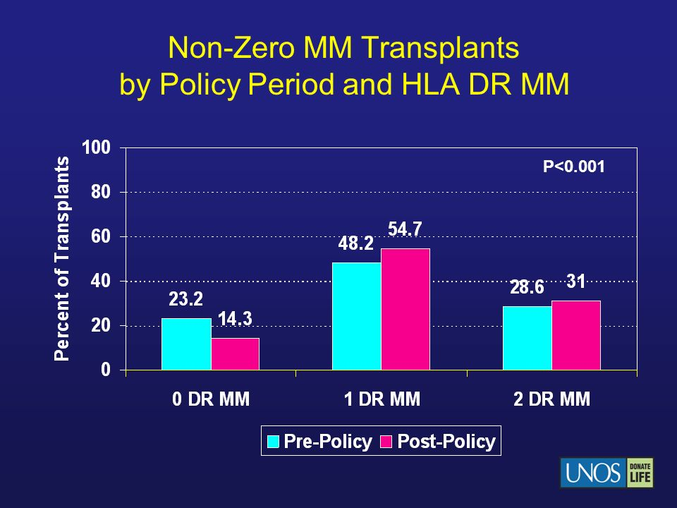 Non-Zero MM Transplants by Policy Period and HLA DR MM P<0.001