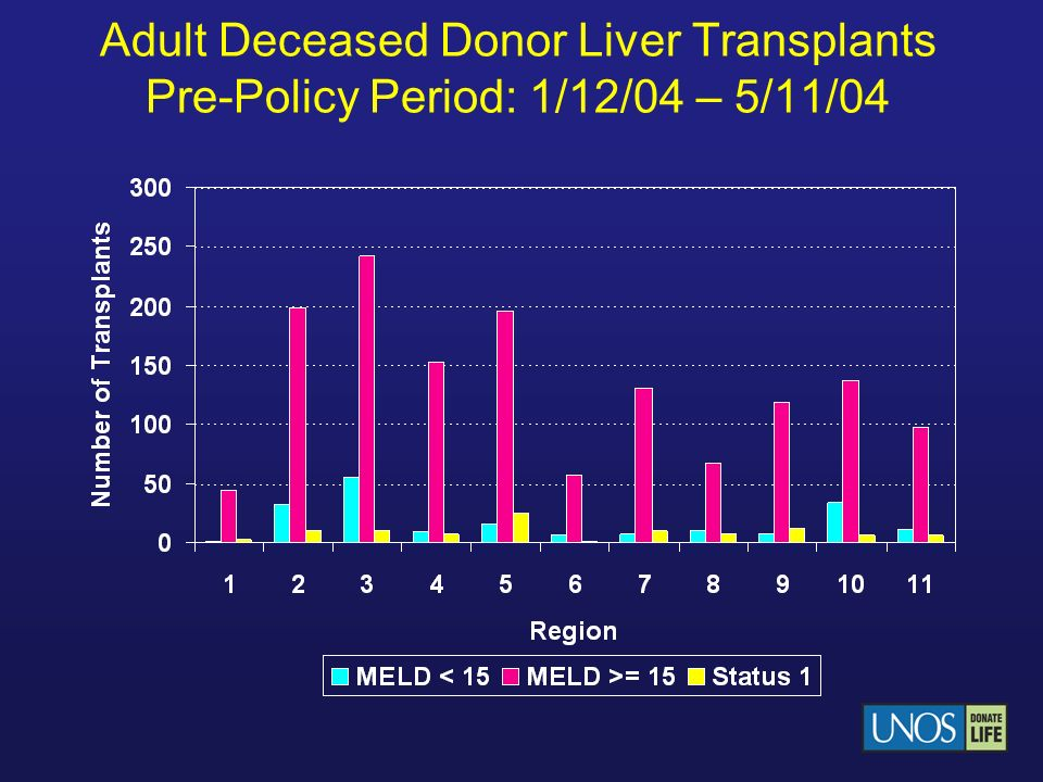 Adult Deceased Donor Liver Transplants Pre-Policy Period: 1/12/04 – 5/11/04