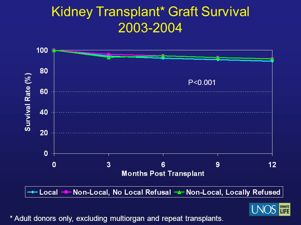 Kidney Transplant* Graft Survival 2003-2004 * Adult donors only, excluding multiorgan and repeat transplants. P<0.001