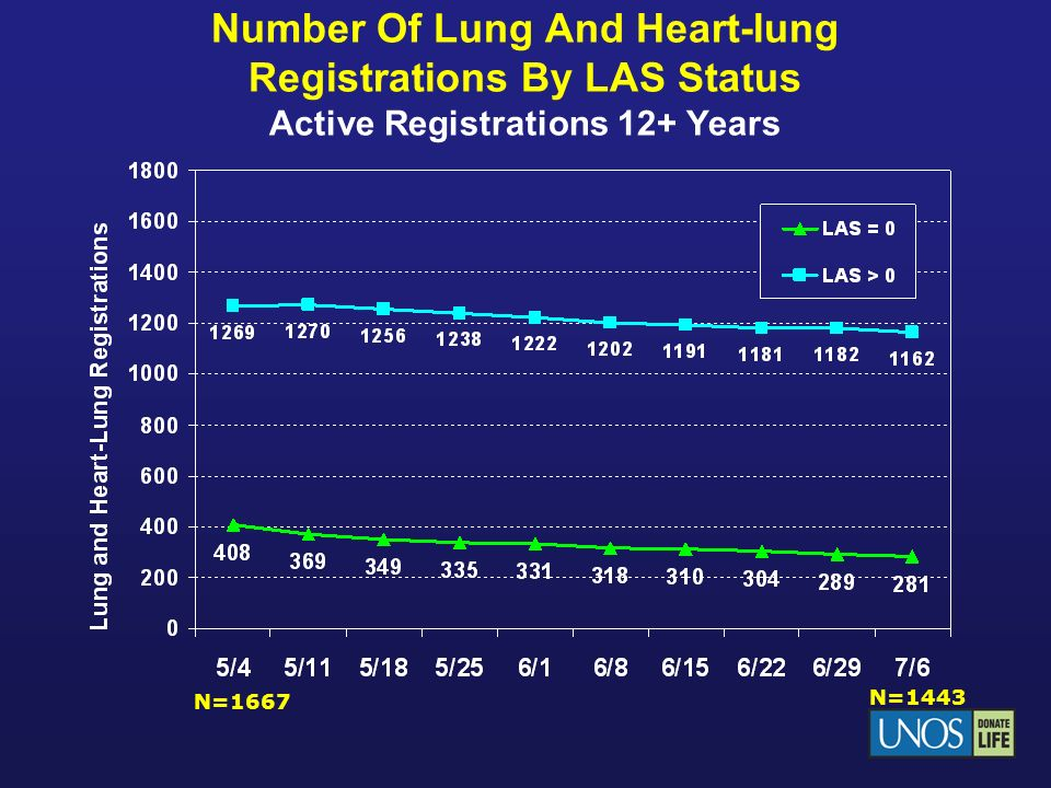 Adults Removed for Death/Too Sick from Liver Waiting List Pre-Policy Period: 1/12/04 – 5/11/04