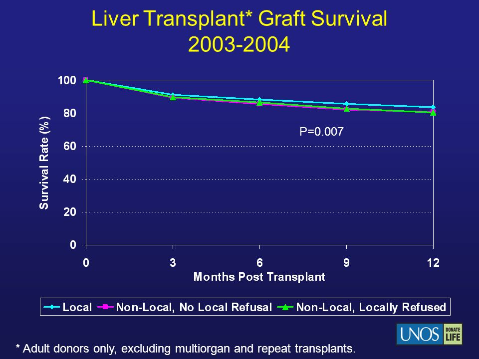 Liver Transplant* Graft Survival 2003-2004 * Adult donors only, excluding multiorgan and repeat transplants. P=0.007