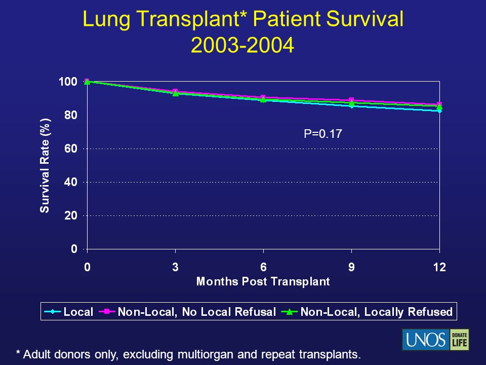 Lung Transplant* Patient Survival 2003-2004 * Adult donors only, excluding multiorgan and repeat transplants. P=0.17