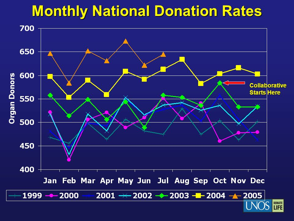 Monthly National Donation Rates Collaborative Starts Here