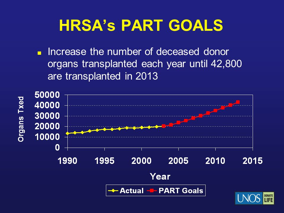 HRSAs PART GOALS Increase the number of deceased donor organs transplanted each year until 42,800 are transplanted in 2013 Organs Txed