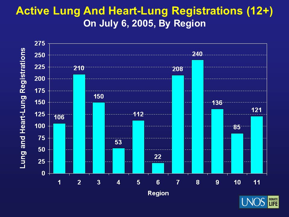 Heart Transplant* Patient Survival 2003-2004 * Adult donors only, excluding multiorgan and repeat transplants.