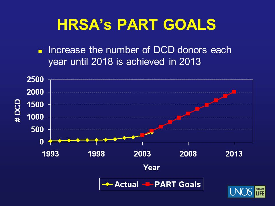 HRSAs PART GOALS Increase the number of DCD donors each year until 2018 is achieved in 2013