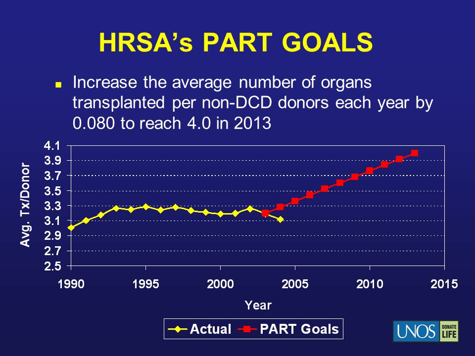 HRSAs PART GOALS Increase the average number of organs transplanted per non-DCD donors each year by 0.080 to reach 4.0 in 2013 Avg. Tx/Donor