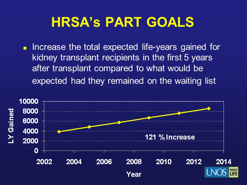 HRSAs PART GOALS Increase the total expected life-years gained for kidney transplant recipients in the first 5 years after transplant compared to what