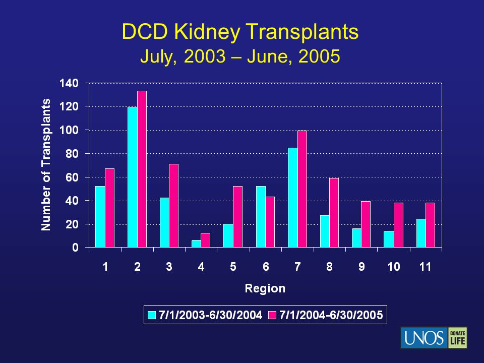 DCD Kidney Transplants July, 2003 – June, 2005