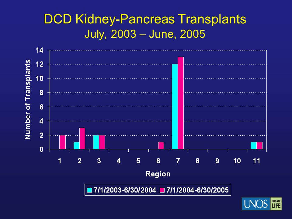 DCD Kidney-Pancreas Transplants July, 2003 – June, 2005