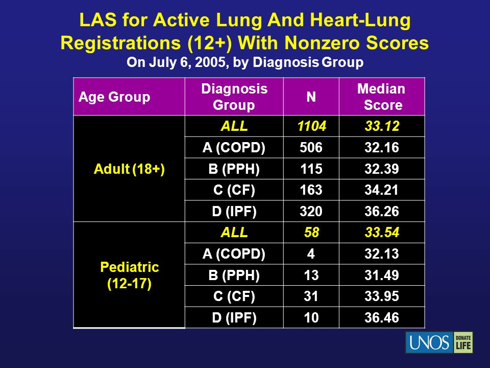 Percent Of Lung and Heart-Lung Transplants Pre- And Post- Policy Implementation By Diagnosis group