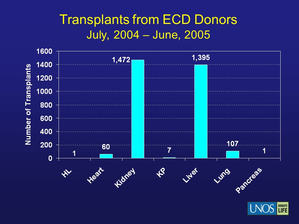 Transplants from ECD Donors July, 2004 – June, 2005