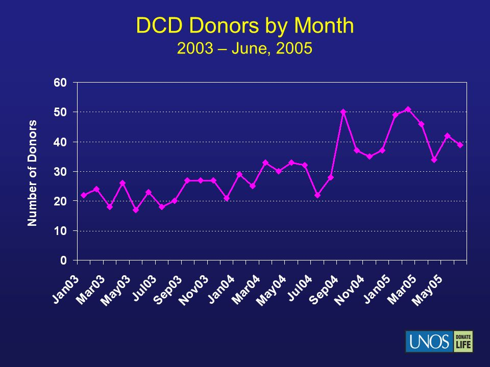 DCD Donors by Month 2003 – June, 2005