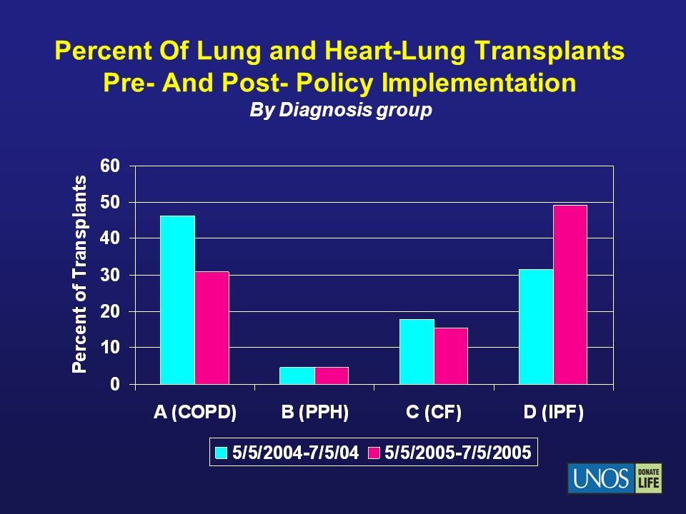 Lung Utilization May 4, 2004 – June 3, 2004 May 4, 2005 – June 3, 2005 N % of donors N Deceased donors Donors 606100.0671100.0 Donors with at least 1 lung transplanted 8213.511316.8 N % of lungs N Deceased donor lungs Lungs (2*donors) 1212100.01342100.0 Lungs transplanted 14912.320515.3