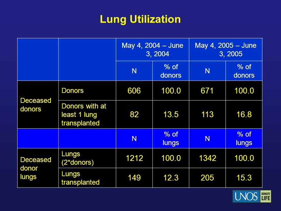 Lung Utilization May 4, 2004 – June 3, 2004 May 4, 2005 – June 3, 2005 N % of donors N Deceased donors Donors 606100.0671100.0 Donors with at least 1
