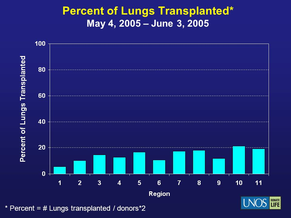 Percent of Lungs Transplanted* May 4, 2005 – June 3, 2005 * Percent = # Lungs transplanted / donors*2