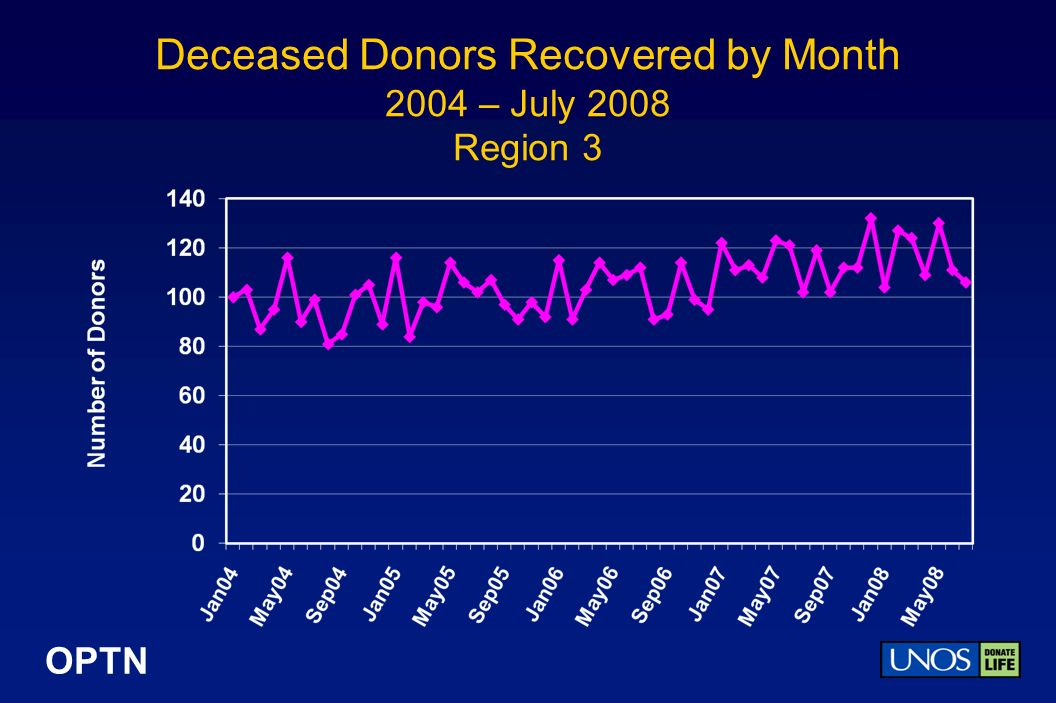 OPTN Deceased Donors Recovered by Month 2004 – July 2008 Region 3