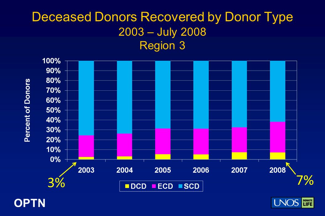 OPTN Deceased Donors Recovered by Donor Type 2003 – July 2008 Region 3 3% 7%