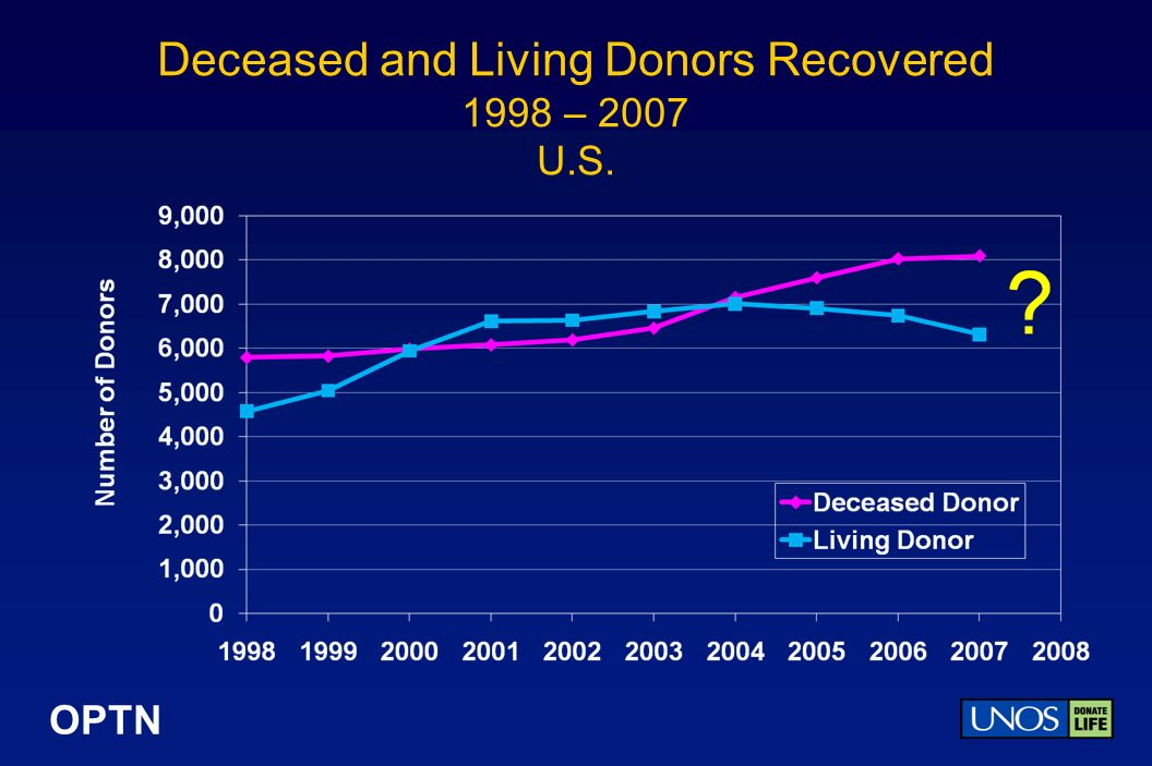 OPTN Living Donors Recovered by Month 2004 – July 2008 Region 5